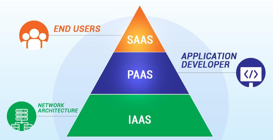 understanding Cloud computing models IaaS SaaS and PaaS